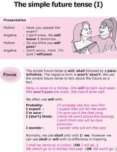 Contoh Kalimat Simple Future Tense : contoh, kalimat, simple, future, tense, Essay, Simple, Future, Tense