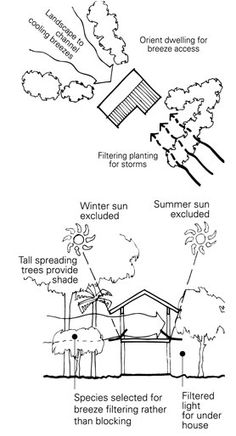 1000+ images about Passive Ventilation on Pinterest