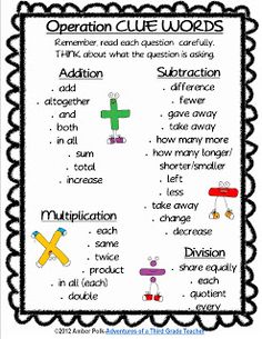 1000+ images about Anchor Charts/Posters on Pinterest