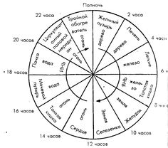 The Jewish calendar showing the sequence of the months