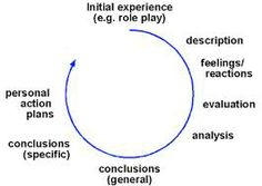 1000+ images about Critical reflection on Pinterest