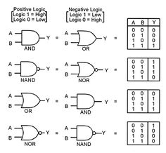 Logic Gates in details (Name, Graphic Symbol, Algebraic