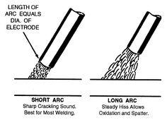 Old School Stick Welding still Rules. 6011, 7018, anyone