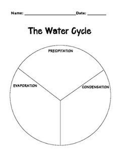 Water cycle, Poem and Water on Pinterest