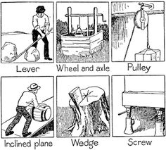 1000+ images about Unit Ideas: Simple Machines on