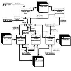 Sales Flowcharts Symbols, workflow diagram, process flow