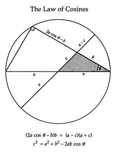 Angle in unit circle showing trig functions as lengths of