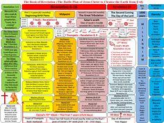 revalations chart | Churches of Revelation Comparison