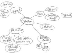Mind map template, Mind maps and Summary on Pinterest