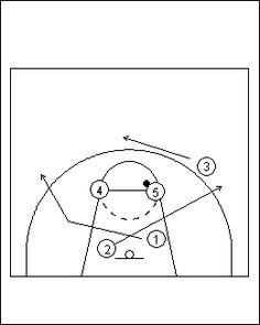 A very easy to learn Zone Offense for youth basketball