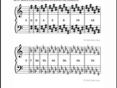 Printable Piano Chord Chart for major and minor chords