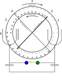 A Van de Graaff generator is an electrostatic generator