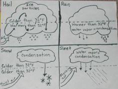 3rd grade, 4th grade Science Worksheets: Rock detective