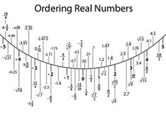 1000+ ideas about Repeating Decimal on Pinterest