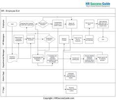 HR Success Guide: Recruitment Process: Flow Diagram   HR