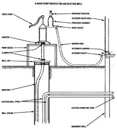 1000+ images about Off Grid, Water Pump on Pinterest