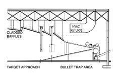 Indoor firing range overview, plans, specifications, space