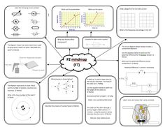 C1 Revision Posters! Another great set of revision posters