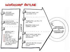 Graphic facilitation techniques http://joshuakahnrussell