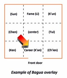 1000+ images about Feng Shui Bagua on Pinterest | Feng shui. Maps and Feng shui tips