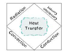 Heat Transfer: Heat Transfer Ks3