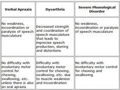 1000 images about Apraxia of Speech on Pinterest