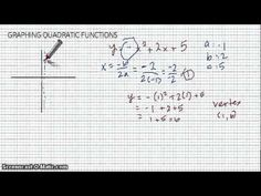 Graphs from the Unit Circle: In this lesson, students use