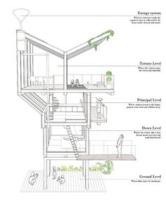 Architecture, Drawings and Urban design on Pinterest