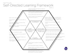 1000+ images about Self directed learning on Pinterest