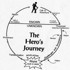 1000+ images about Character: Hero and Antihero on