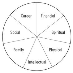 The Wheel of Life is a coaching tool that helps you create