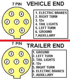 7 Way Trailer Plug Wiring Diagram Round Plug With Air Brakes Wiring For Sabs South African Bureau Of Standards 7 Pin