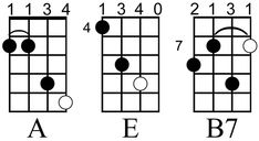 The Acoustic Music TV mandolin chord key chart. It