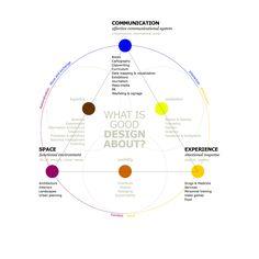 Venn Diagram Org Chart, originally from http://www