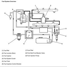 6 6l 2007 Lbz Duramax Engine Diagram 05 Duramax Coolant