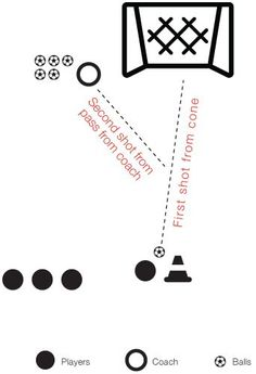 Soccer, Football and Drills on Pinterest
