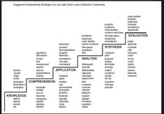 Marzano! Lesson Plans Center Here you will find your way