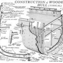 Uss Constitution Rigging Diagram 2000 Gmc Sonoma Radio Wiring Construction Of A Wooden Clipper Ship Hull | Schematics, Cutaways, & Diagrams Pinterest ...