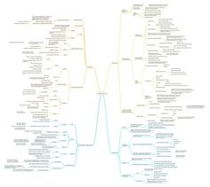 The StumbleUpon Traffic Rush mind map created by Adam