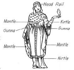 Anglo Saxon women's dress. Herbert Norris,