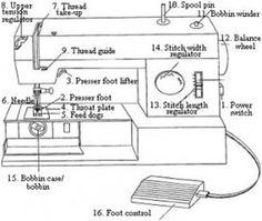 LINE 838 ZIG ZAG SEWING MACHINE KENMORE MODEL # 5186