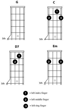 Banjos, Charts and You never know on Pinterest