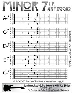 Major 7th Chord Guitar Arpeggio Chart (Scale Based