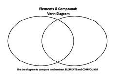 1000+ images about Elements and compounds on Pinterest