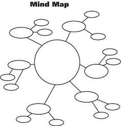 Great mind map template for creative mapping with iMindMap