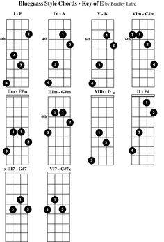 Printable Mandolin Chord Chart. Free PDF download at http