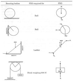 Physics classroom, Sound waves and Group on Pinterest