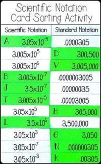 1000+ ideas about Scientific Notation on Pinterest ...