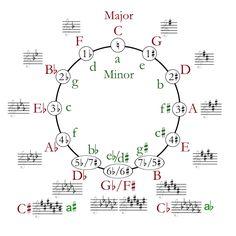 music key signature chart circle of fifths (circle of
