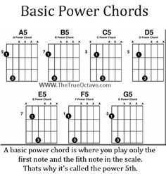 Pin this power chord for guitar chart! Buy Axe Tape for